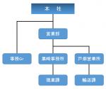 会社組織図(最新)